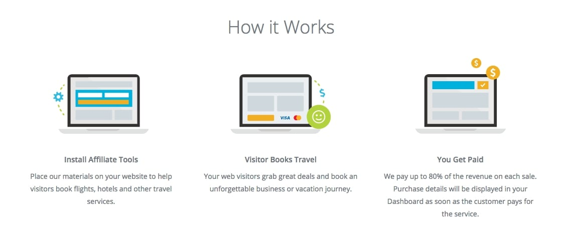 How Does TravelPayouts Affiliate Program Work